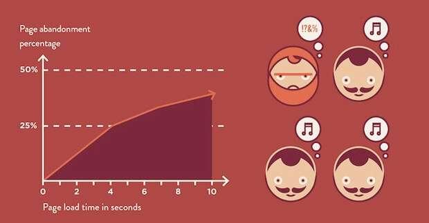 Gráfico tasa de abandono en una web por tiempo de carga